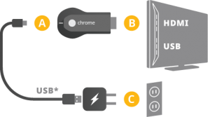 Photo of Chromecast setup